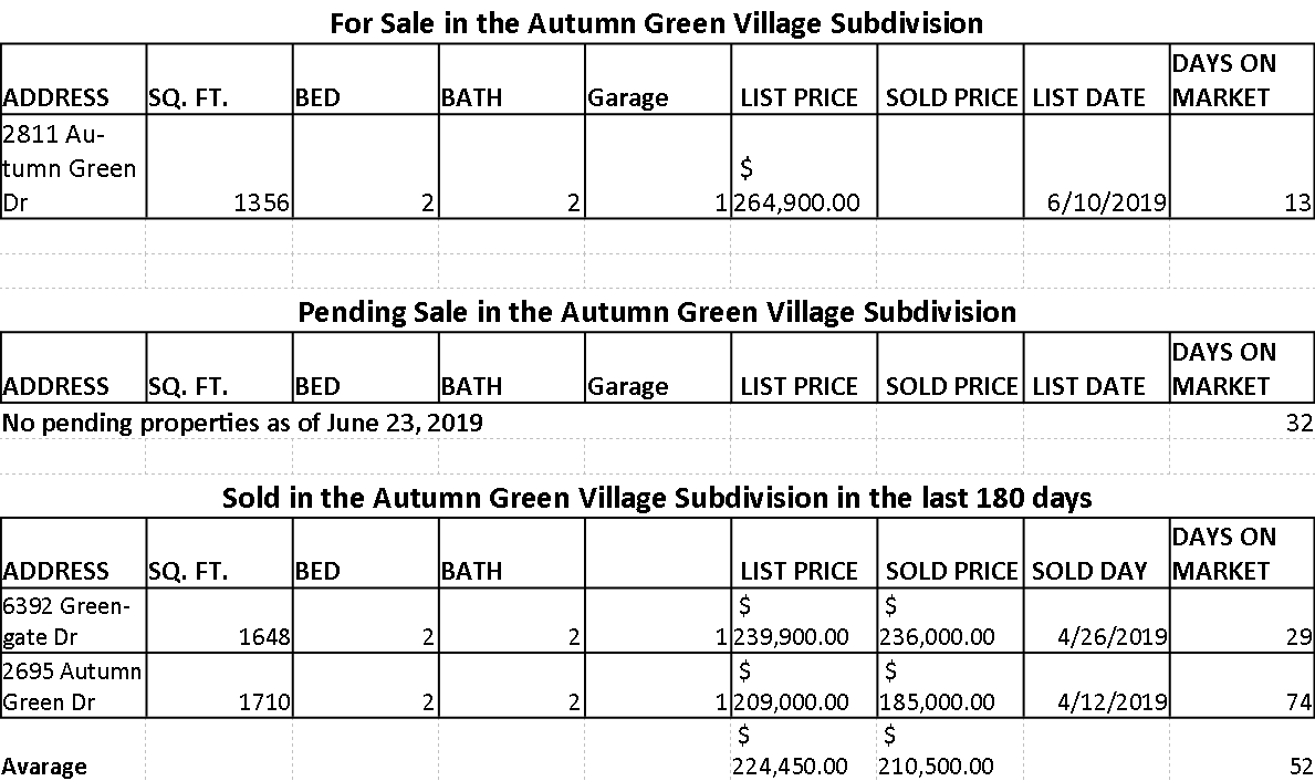 Market Statistic for Autumn Green Village Subdivision in Ventura Country Club