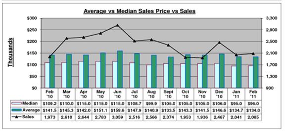 Central Florida Market Statistics February 2011