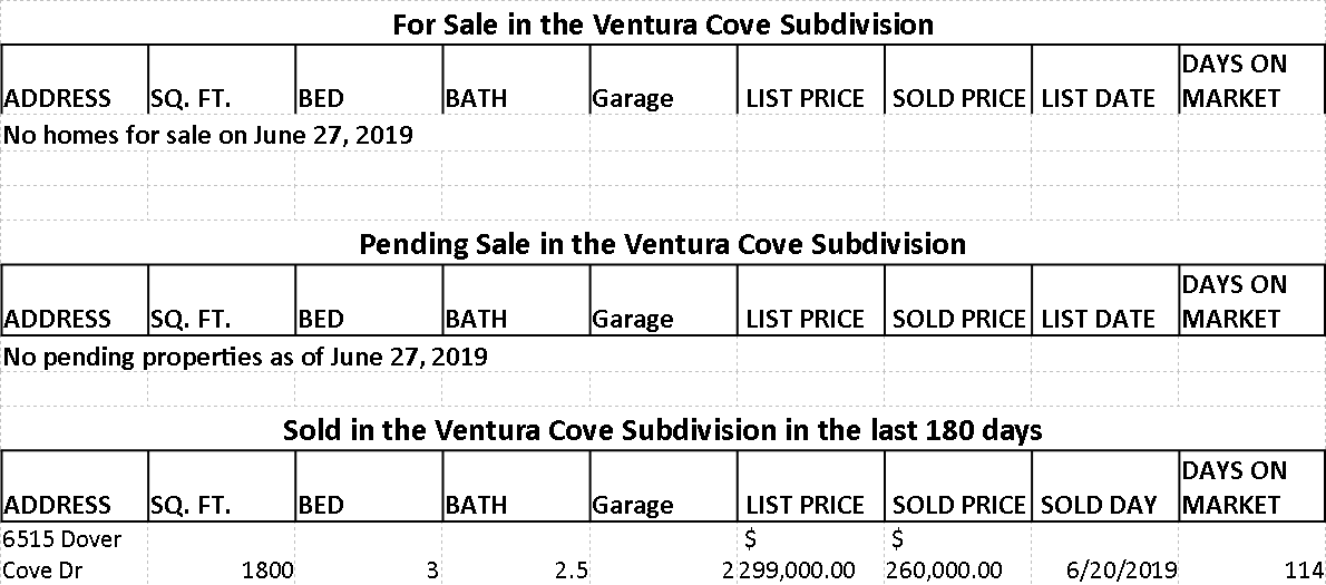 Market statistic for Ventura Cove subdivision in Ventura Country Club