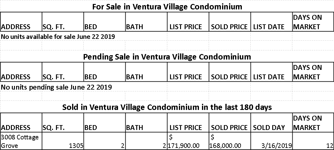 Market statistic for Ventura Village Condominium