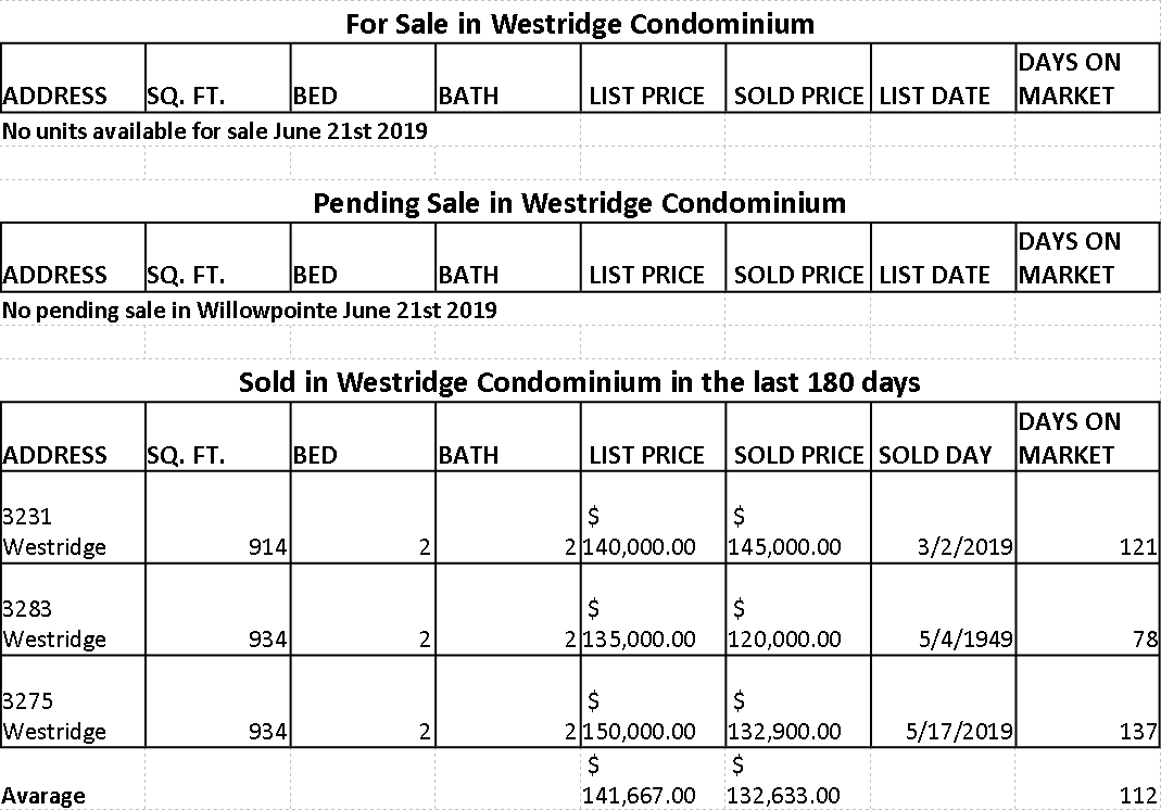Market statistic for Westridge Condominium in Ventura Country Club